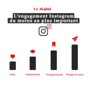 l'algorithme d'instagram